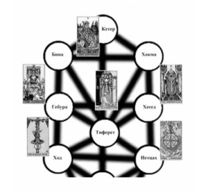 Пътищата на Арканите Жрицата, Императрицата, Колесницата, Обесеният, Папата и Колелото на Съдбата